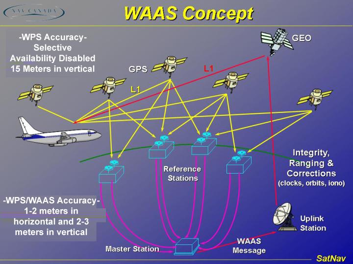 Intelsat公司团队参与FAA广域增强系统卫星导航研发任务