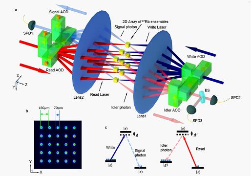 清华大学首次破纪录:突破25个独立量子接口之间的量子纠缠