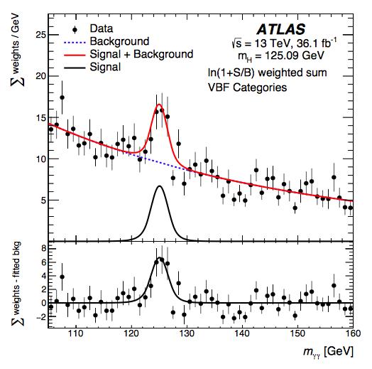 希格斯粒子实验研究获得进展
