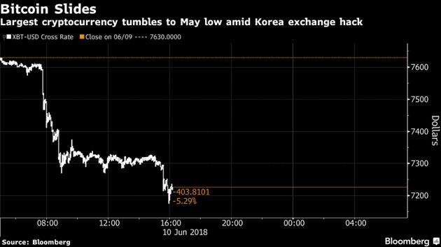韩国一交易所遭黑客攻击:比特币创近三个月最大跌幅