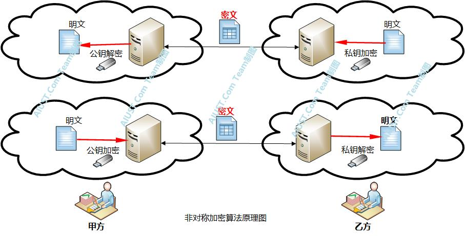 区块链技术的六大核心算法简述