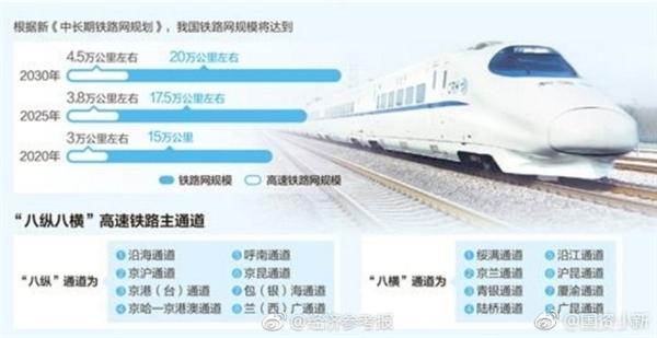 我国2020年高铁里程将达3万公里 高速公路达15万公里