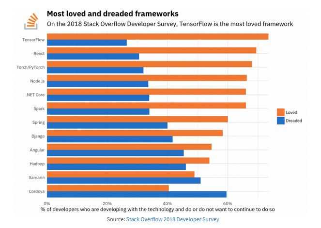 从 Stack Overflow 2018 调查报告看机器学习发展趋势
