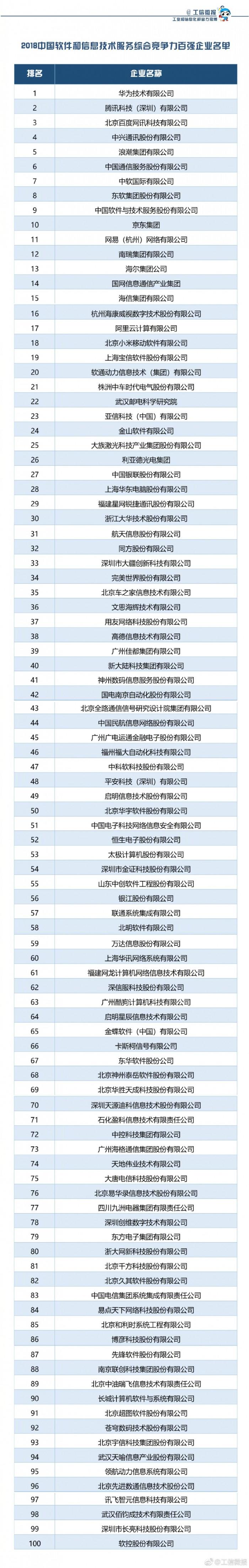 2018年中国软件百强榜:华为腾讯百度居前三