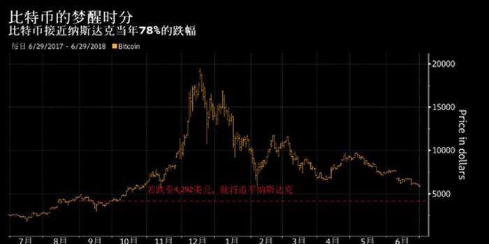 比特币跌幅逼近泡沫破灭时的纳斯达克市场