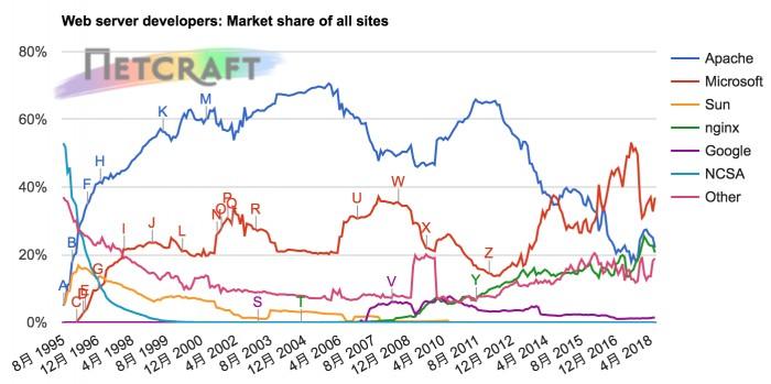 Web服务器排名数据:Apache 持续走低,nginx 正流行