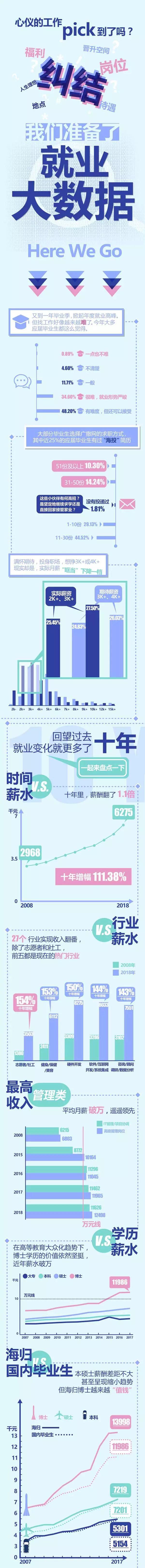 看中国大数据产业:就业背后的变化
