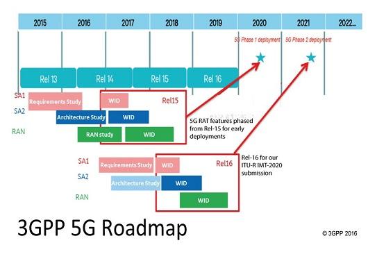 关注5G:5G国际标准确立了吗?是中国主导吗?