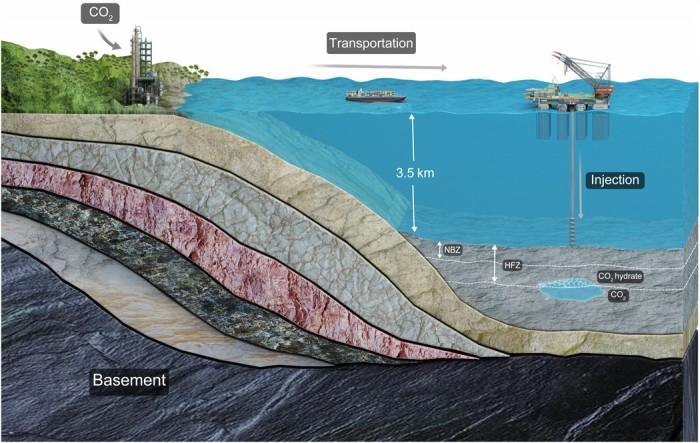 中国科学家提出二氧化碳可长期深海封存