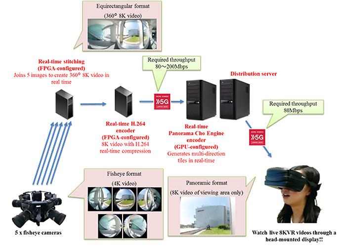 日本DOCOMO开发出世界首个基于5G的8K VR直播系统