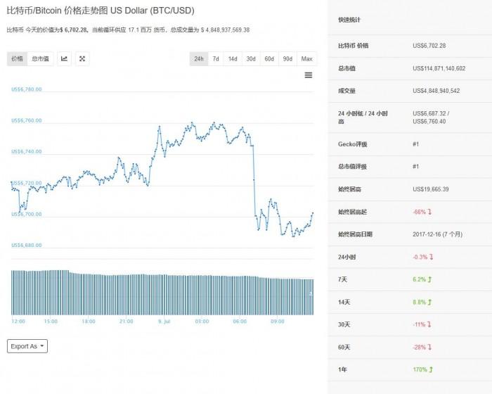华尔街分析师称比特币今年年底将超过25000美元