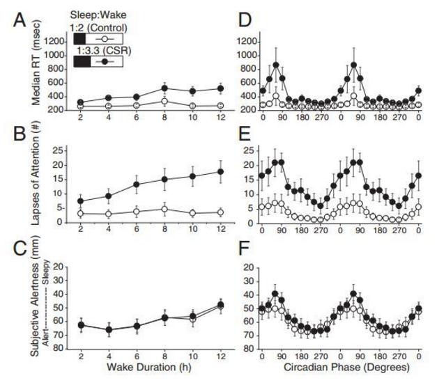 科学家发现长时间缺乏睡眠会显著降低认知能力和注意力