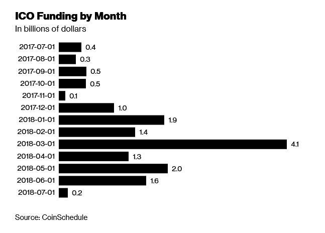 研究:约56%代币销售公司在ICO后四个月内销声匿迹