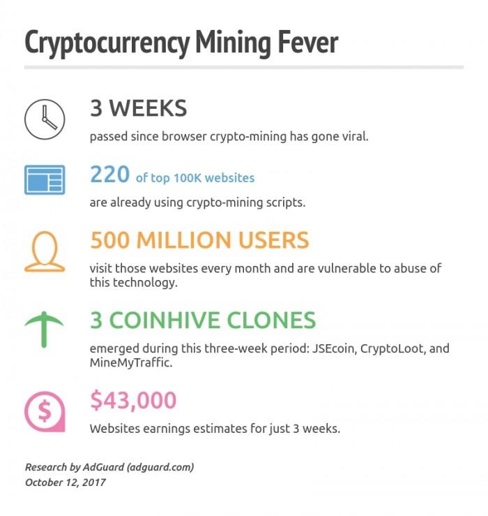 3万网站含挖矿代码 你上网就帮人家挖矿了