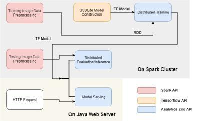 基于Intel Analytics Zoo上分布式TensorFlow的美的/ KUKA工业检测平台