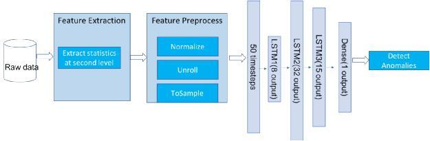 宝信利用Spark Analytics Zoo对基于LSTM的时间序列异常检测的探索