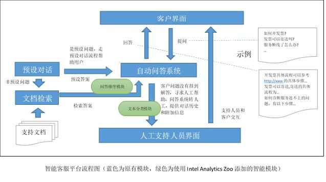 用 Intel Analytics Zoo/BigDL 为客服平台添加 AI 的实践(一)