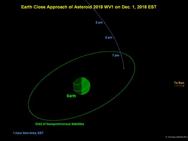 一颗直径3米的太空小石块掠过地球 距地仅2.7万公里