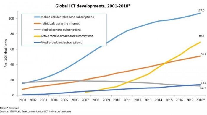 联合国最新数据显示:全球互联网用户达39亿 超总人口一半