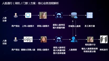 百度人脸识别技术在企业人员管理智能化领域的应用分析
