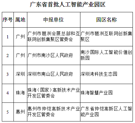 广东省首批人工智能产业园区名单