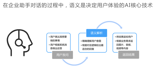 百度UNIT搭建企业智能对话系统的应用介绍