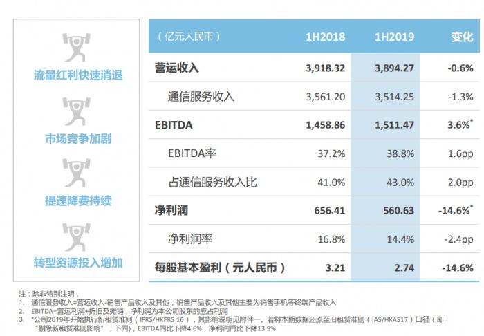 中国移动上半年收入3894亿元盈利561亿同比降14.6%