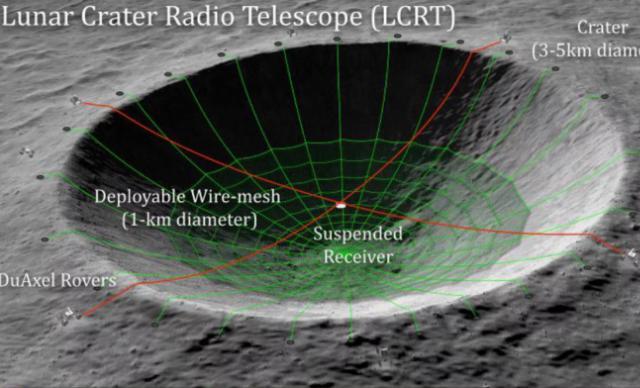 NASA资助试图将月球陨石坑变成强大射电望远镜的概念项目