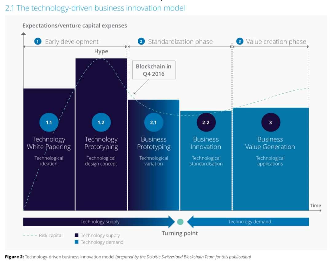 """人工智能、区块链与物联网,正在成为智能时代的""""三大件""""!"""